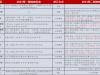 碧桂园-2021年巡检修订调整内容解析